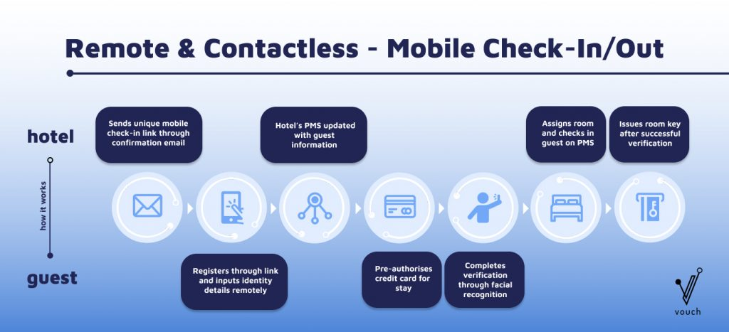 Mobile Check in_Vouch_Infographic