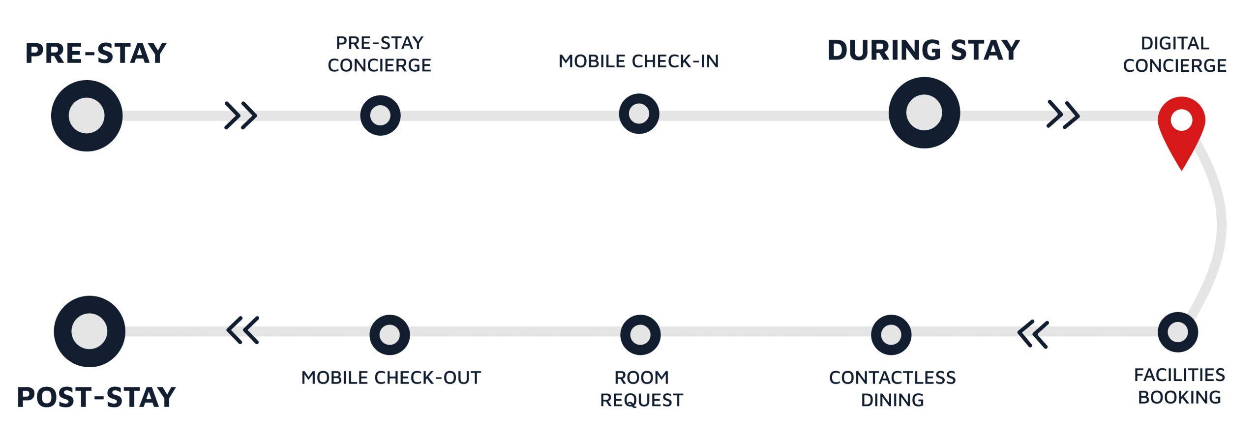 Vouch Digital Concierge Guest Journey